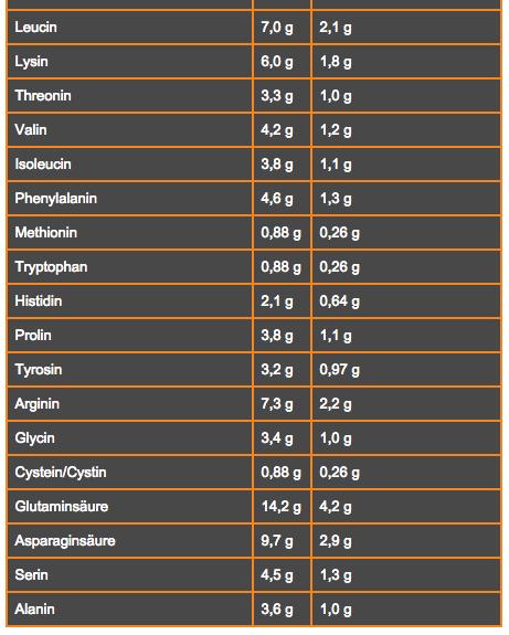 profuel-plantein-erbse-amino-info