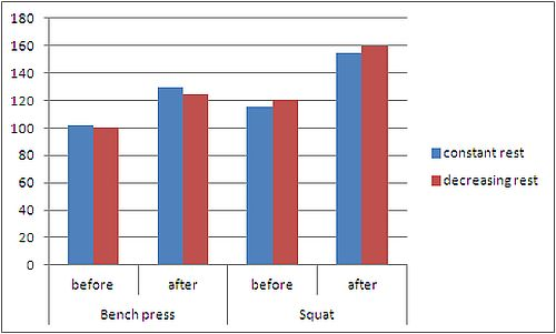 mehr-muskelwachstum-durch-kürzere-satzpausen-2