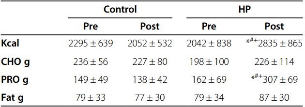 Studie-belegt-ein-nicht-vorhandenes-limit-von-proteinaufnahme