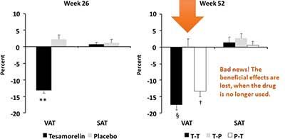 Prozentuale Veränderungen von viszeralem und gesättigtem Fett bei mit HIV infizierten Patienten nach der Behandlung mit Tesamorelin.