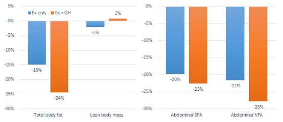Effekte einer 12-wöchigen Therapie mit 0,15 i.U. Wachstumshormonen pro Kilo Körpergewicht