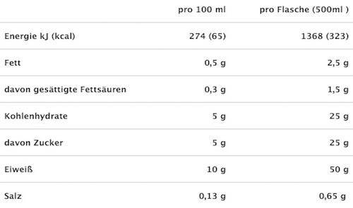powerbar-protein-plus-sports-milk-eiweiss