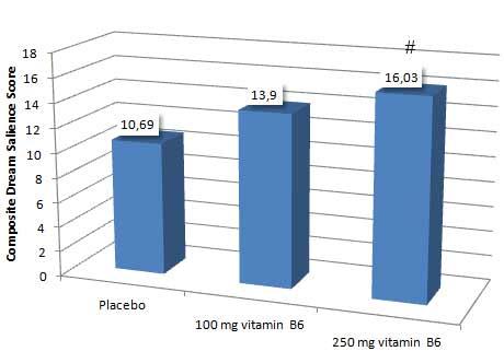 vitamin-b6-traum-hormon-grafik