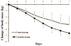 laenger-fasten-leicht-gemacht-mit-l-carnitin-grafik1
