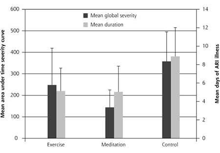 meditation-verhindert-erkaeltungen-grafik1