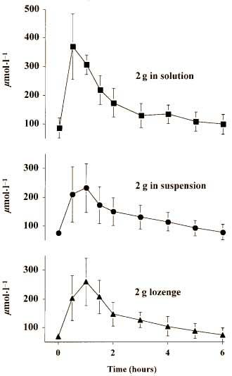 in-wasser-geloestes-creatin-funktioniert-besser-grafik1