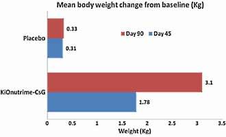 chitosan-der-neue-fatburner-grafik1