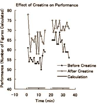 creatin-auch-gut-fuer-unser-gehirn-grafik1
