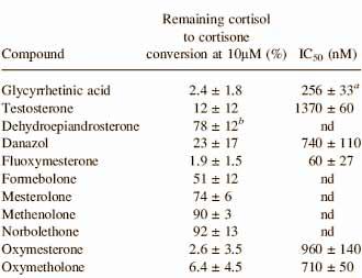 fluoxymesteron-ein-cortisol-booster-cortisol-grafik1