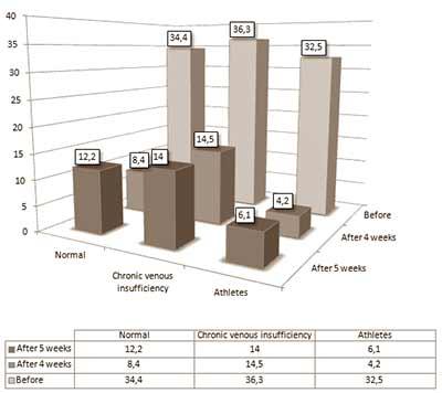 kieferrinden-extrakt-pycnogenol-gegen-muskelkraempfe-grafik2