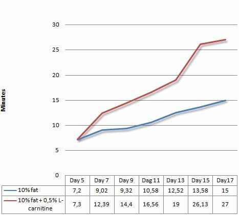 mehr-leistung-in-einer-low-carb-diaet-durch-l-carnitin-grafik1