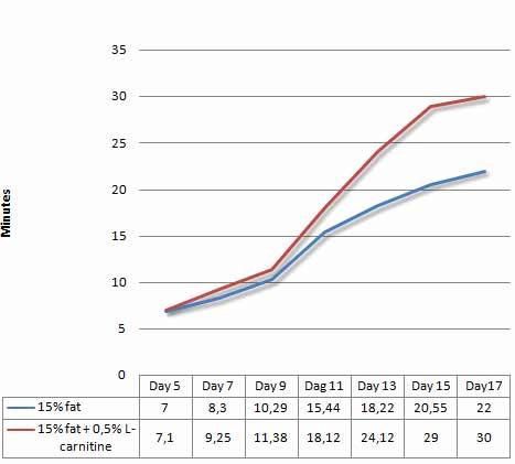 mehr-leistung-in-einer-low-carb-diaet-durch-l-carnitin-grafik2
