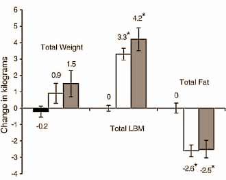 muskelaufbau-und-fettverlust-durch-oxymetholon-grafik1