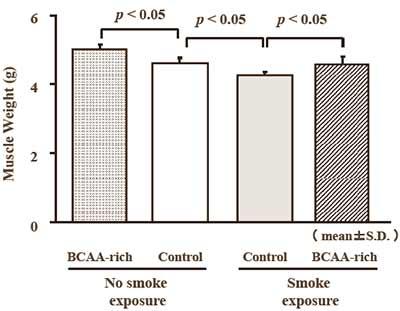 weshalb-man-als-raucher-bcaas-konsumieren-sollte-grafik3