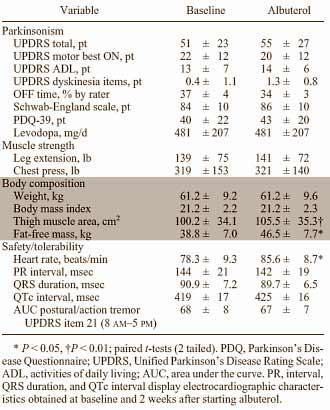 wirken-salbutamol-und-l-dopa-gemeinsam-anabol-grafik1