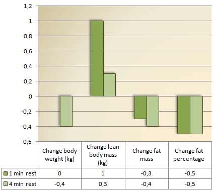 kurze-pausen-mehr-muskelwachstum-grafik1