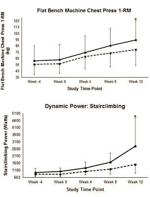kurze-pausen-mehr-muskelwachstum-grafik2