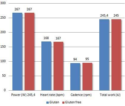 der-gesundheitliche-effekt-einer-glutenfreien-ernaehrung-grafik1
