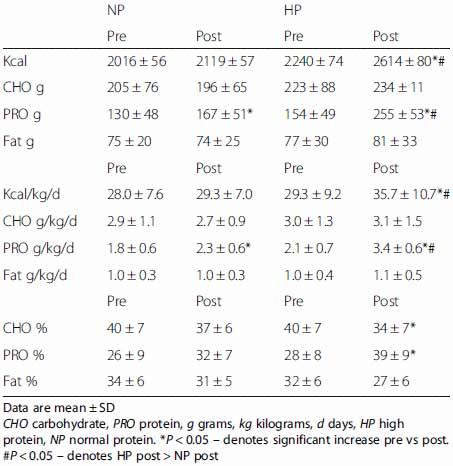 extremer-proteinkonsum-fuehrt-zu-fettverlust-tabelle