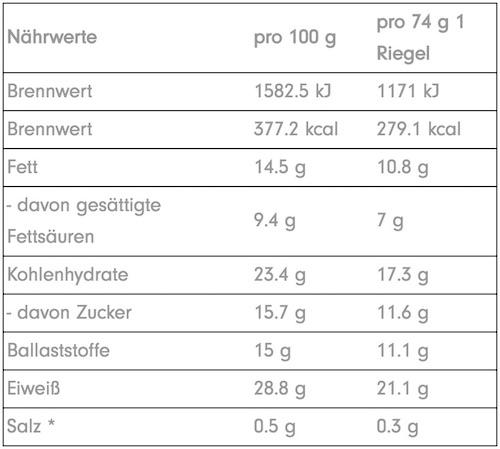 Nährwerte der Profuel veePRO - Protein Riegel