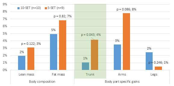 Grafik 1: Veränderungen hinsichtlich Körperkomposition und körperbereichspezfischen Zuwächsen in Prozent. Die p-Werte legen nahe, dass nur die Unterschiede im Rumpfbereich (grün markiert) statistisch signifikant waren.