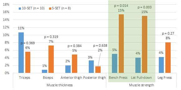 Grafik 2: Relative Veränderungen in Bezug auf Muskeldichte und Muskelkraft.