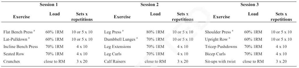 Tabelle 1: Überblick der beiden Trainingsprogramme.
