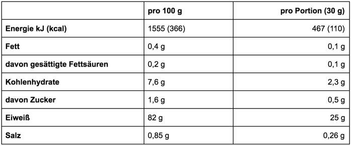 Dymatize Iso100 Hydrolyzed Kalorien