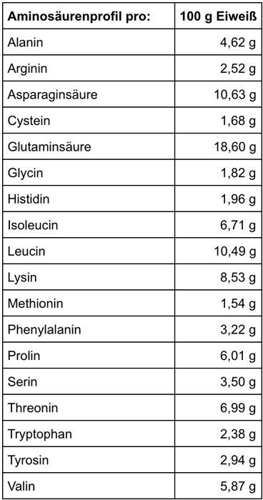 Mammut Nutrition Whey Protein Aminogramm