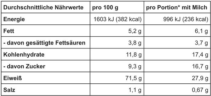 Mammut Nutrition Whey Protein Kalorien