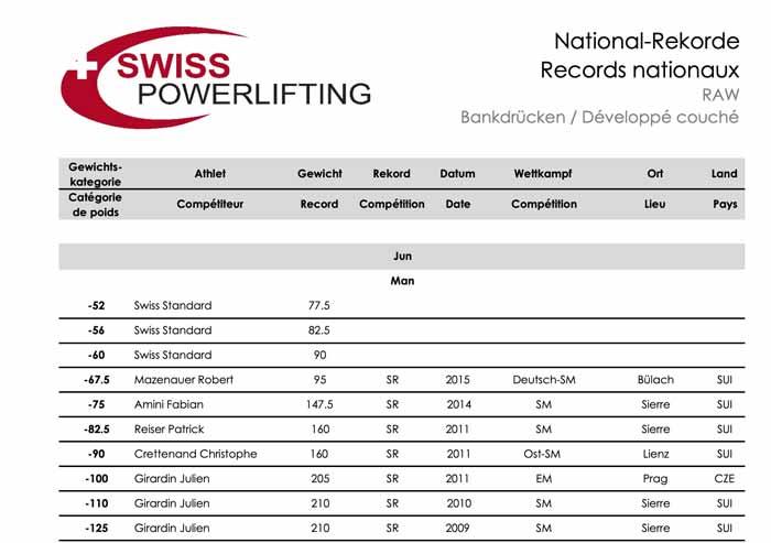 so-viel-drueckte-patrick-reiser-bei-offiziellem-powerlifting-event-1