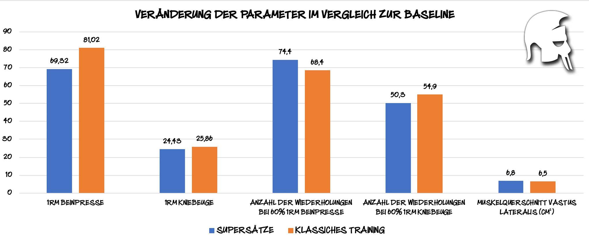 Supersätze vs. klassisches Training