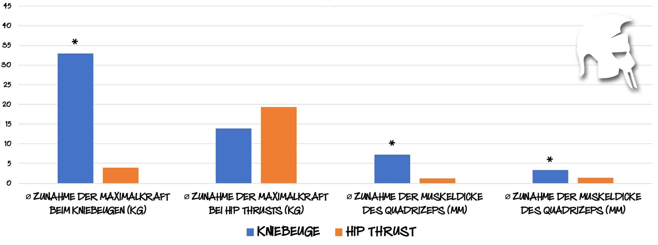 Kniebeuge vs. Hip Thrust