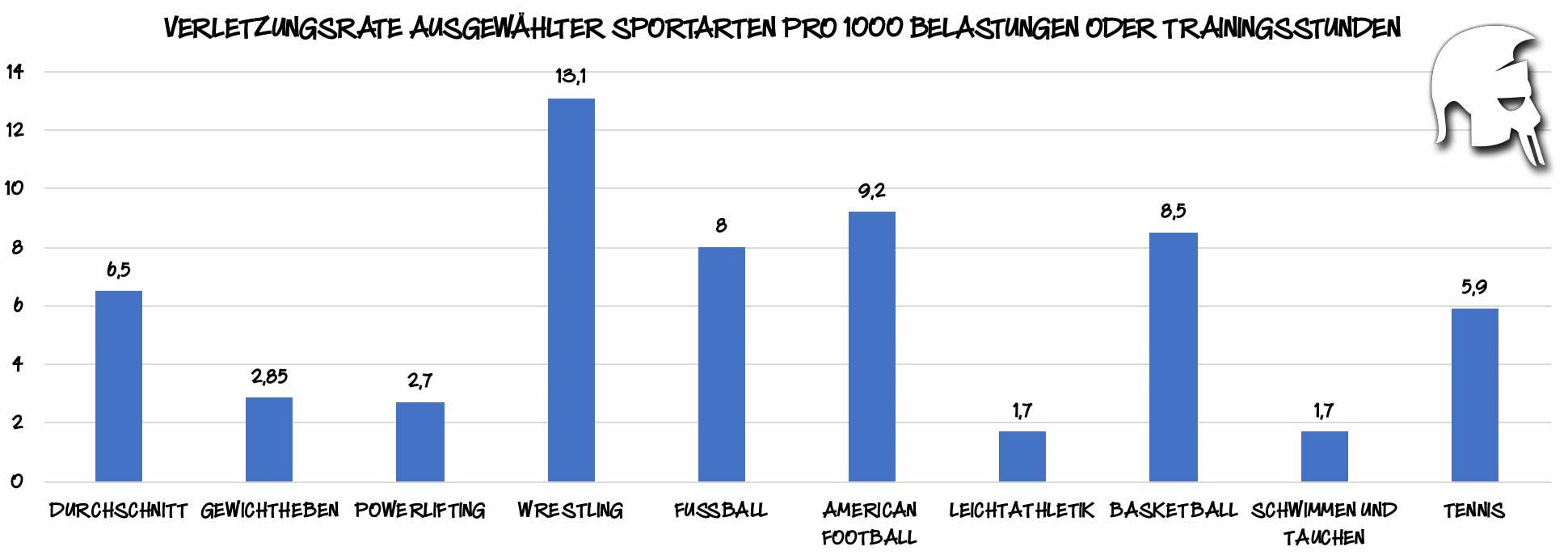 Verletzungsrate ausgewählter Sportarten