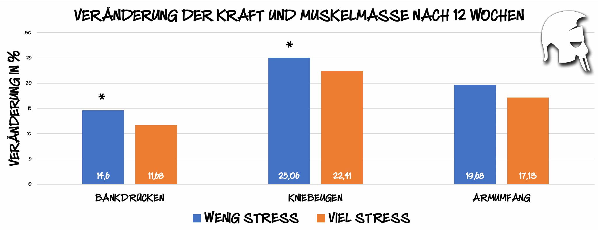 Stress Muskelaufbau