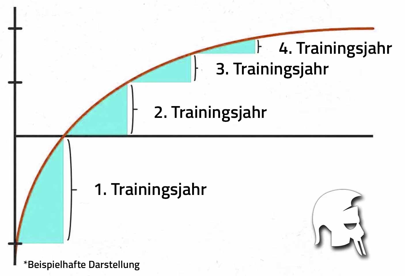 Trainingsplateaus