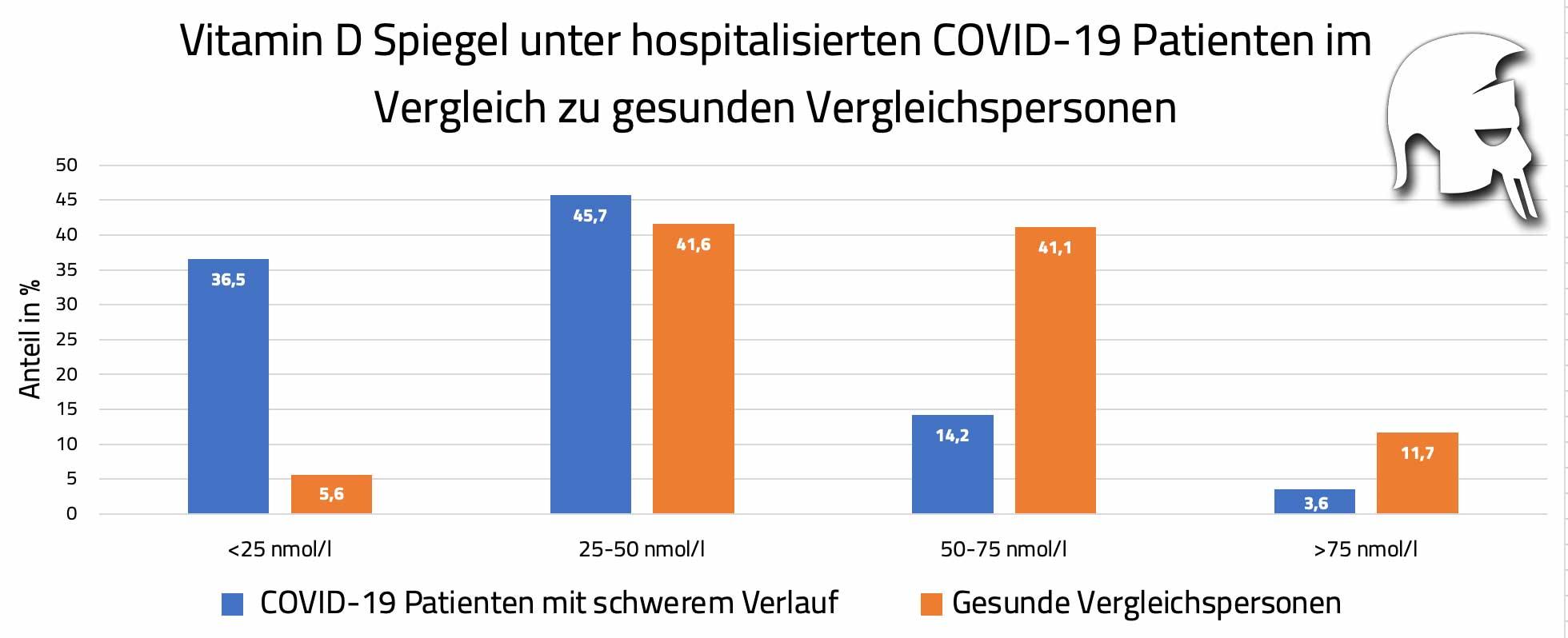 Vitamin D Mangel COVID-19