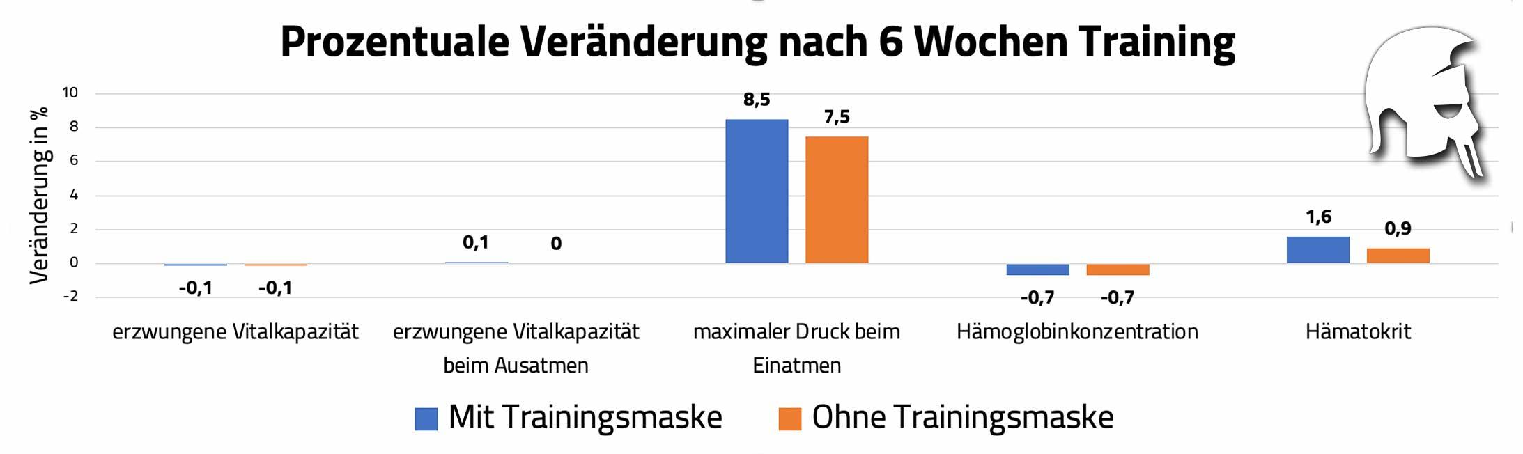 Trainingsmasken